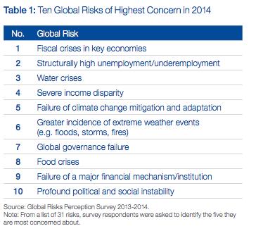 Global Risks Scenario Davos 2014